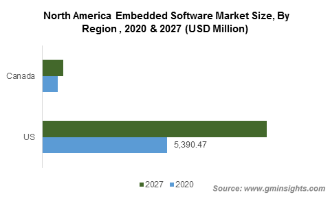 North America Embedded Software Market Size, By Region