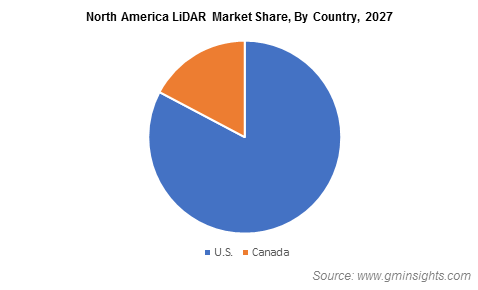 North America LiDAR Market Share By Country