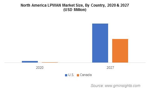 North America LPWAN Market Size