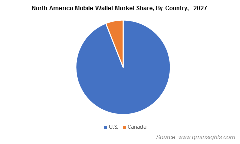 North America Mobile Wallet Market Share, By Country