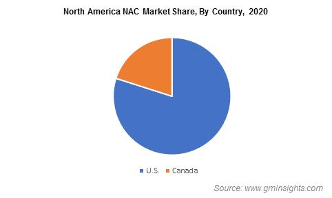 North America NAC Market