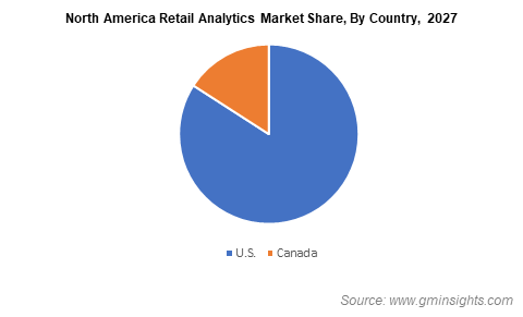 North America Retail Analytics Market Share By Country