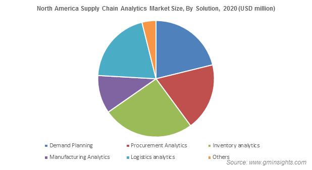 North America Supply Chain Analytics Market Statistics