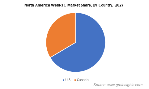 North America WebRTC Market Share By Country