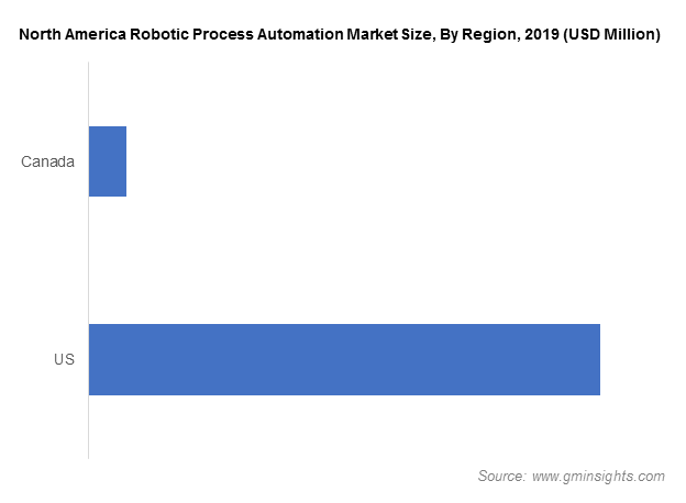 North America Process Automation Market Size