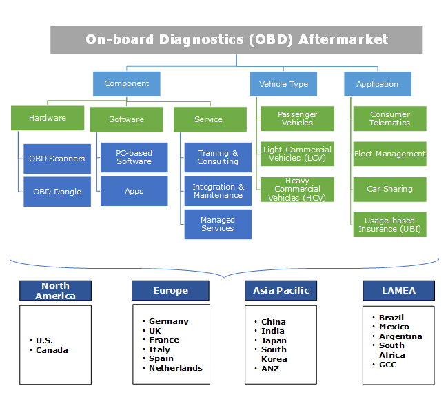 On-board Diagnostics (OBD) Aftermarket