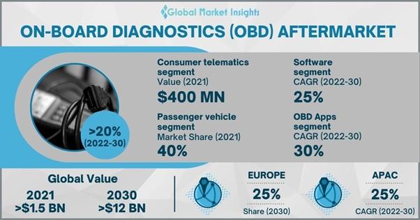 OBD Aftermarket