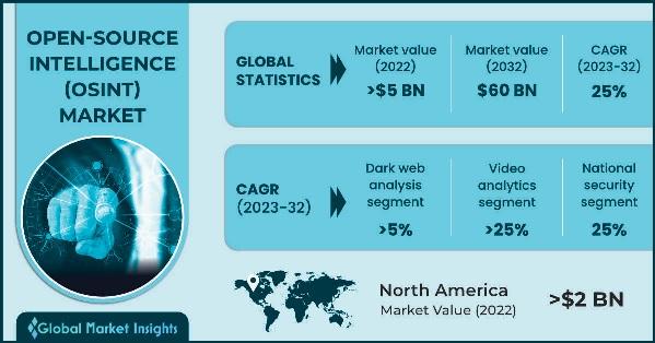 Open-Source Intelligence (OSINT) Market