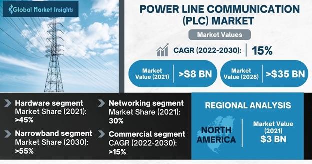 Power Line Communication Market Overview