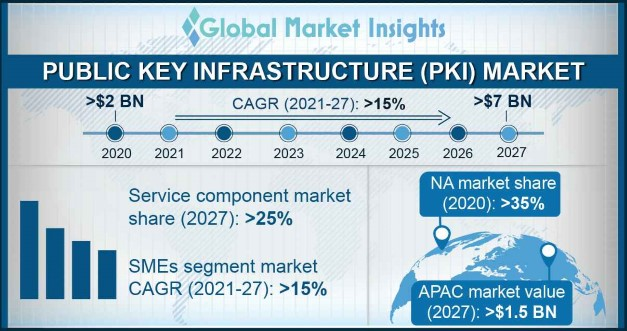 Public Key Infrastructure (PKI) Market Research Report