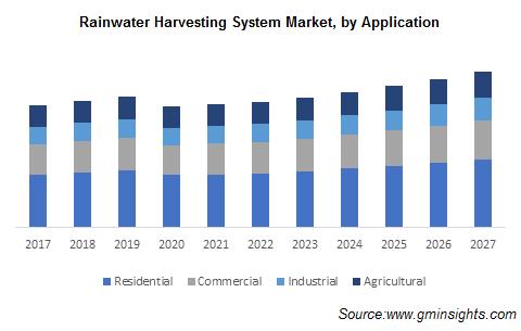 Rainwater Harvesting System Market Size