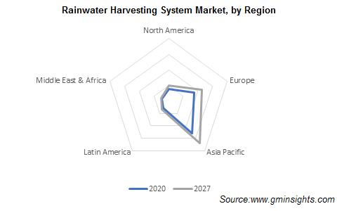 Rainwater Harvesting System Market Share