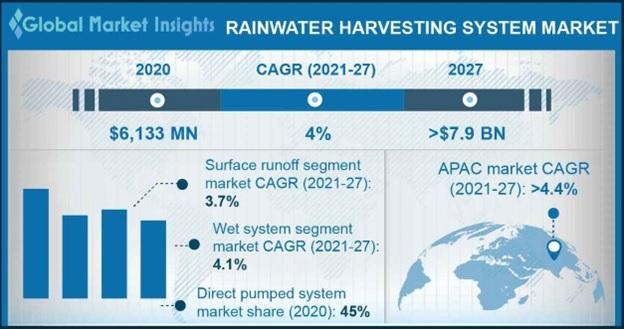 Rainwater Harvesting System Market