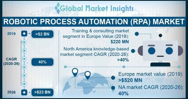 Robotic Process Automation Market