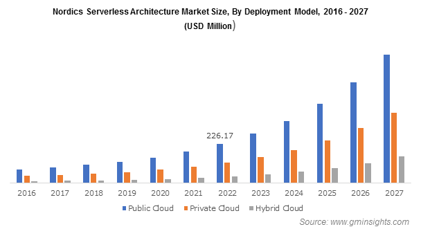 Nordics Serverless Architecture Market By Deployment Model