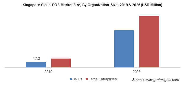 Singapore Cloud POS Market By Organization