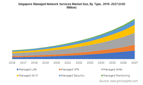 Singapore Managed Network Services Market By Type