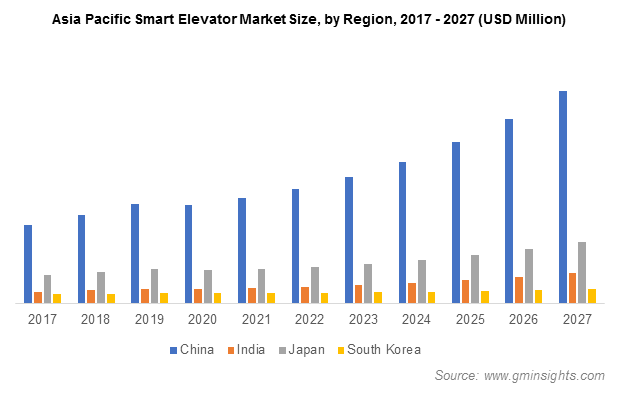 Asia Pacific Smart Elevator Market by Region