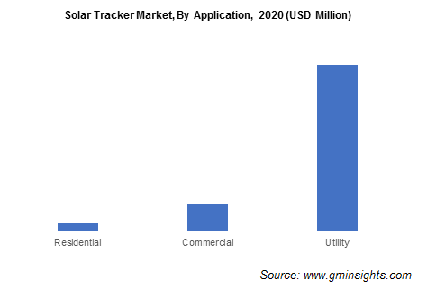 Solar Tracker Market, By Application