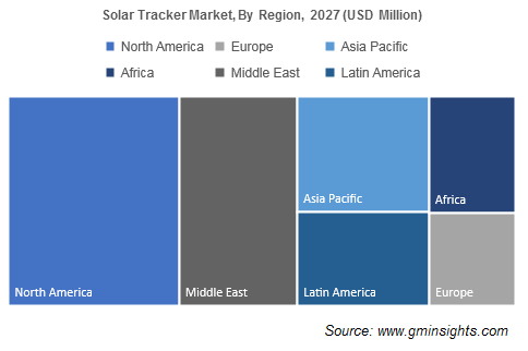 Solar Tracker Market, By Region