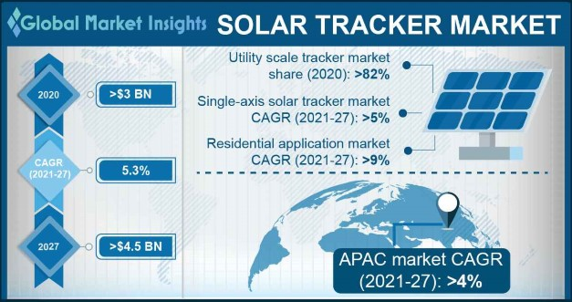 Solar Tracker Market Research Report