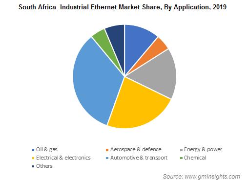 South Africa  Industrial Ethernet Market