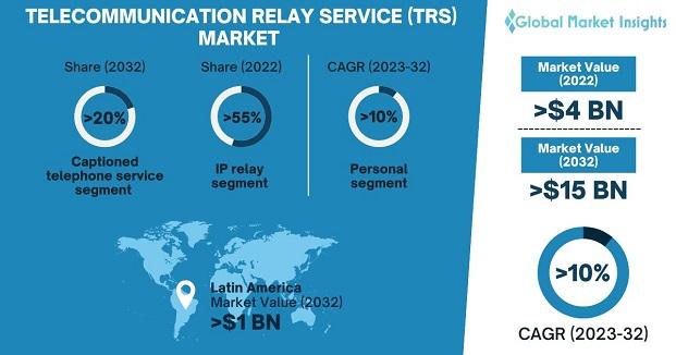 Telecommunication Relay Service (TRS) Market