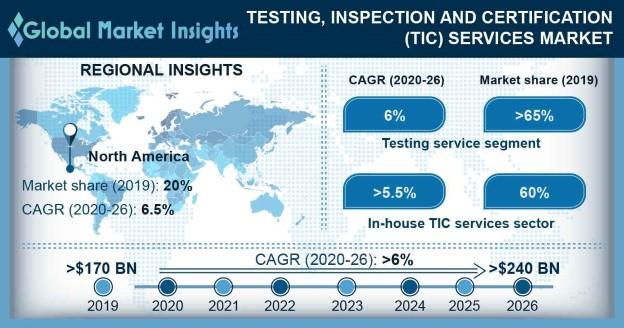 TIC Services Market