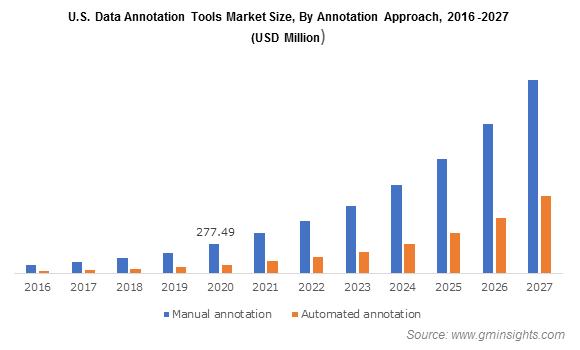 U.S. Data Annotation Tools Market Size, By Annotation Approach