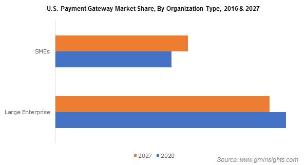 U.S. Payment Gateway Market Share, By Organization Type