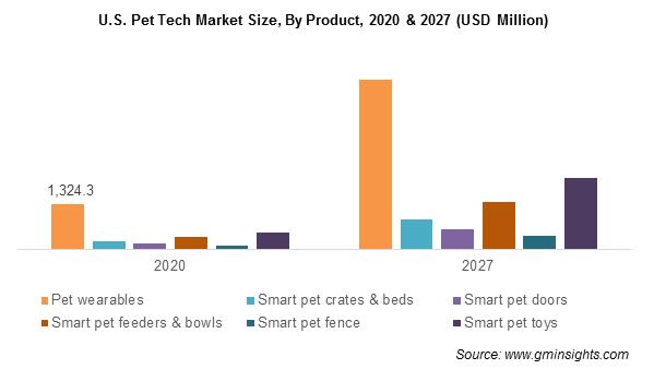 U.S. Pet Tech Market Size, By Product