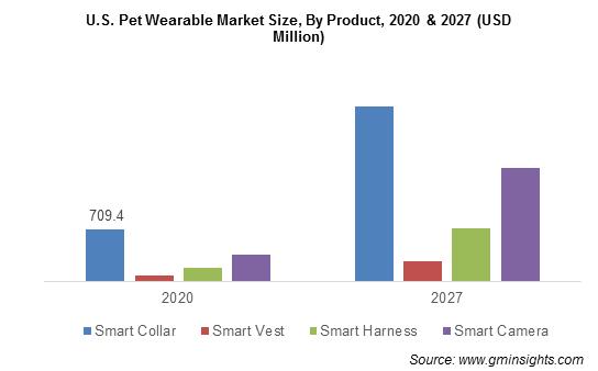 U.S. Pet Wearable Market Size, By Product