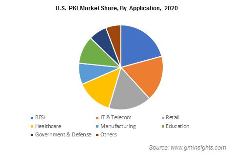 U.S. PKI Market Share