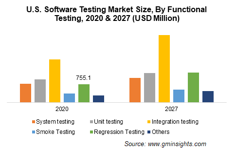 U.S. Software Testing Market Size, By Functional Testing