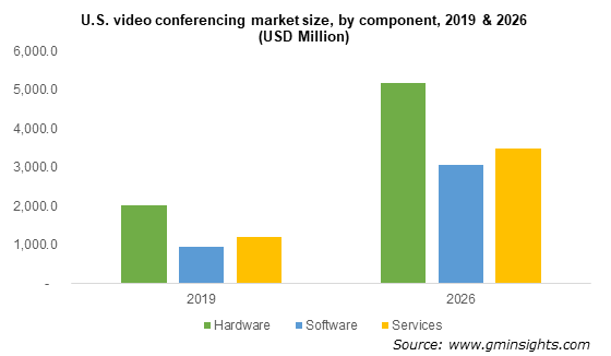 U.S. video conferencing market size by component