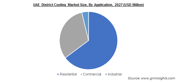 UAE District Cooling Market