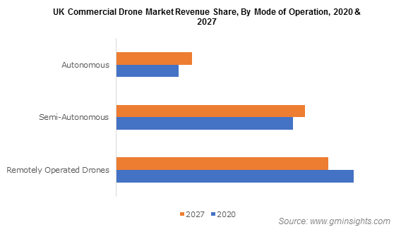 UK Commercial Drone Market Revenue Share, By Mode of Operation