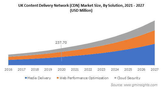 Content Delivery Network (CDN) Market Share