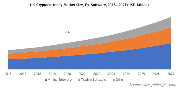UK Cryptocurrency Market Size, By Software