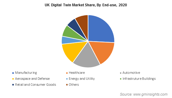 UK Digital Twin Market Share, By End-use