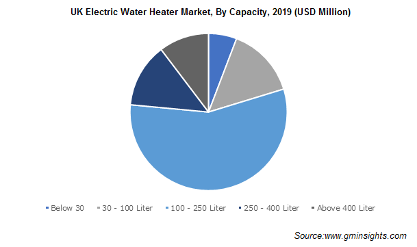 UK Electric Water Heater Market