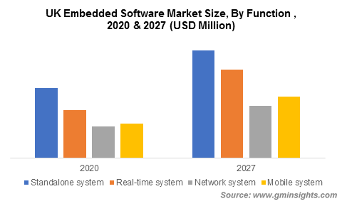 UK Embedded Software Market Size, By Function