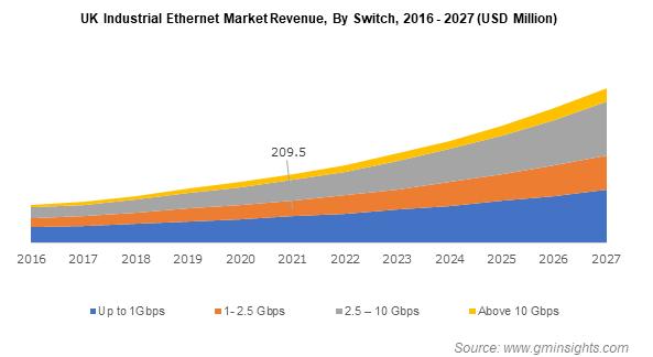 UK Industrial Ethernet Market Revenue By Switch