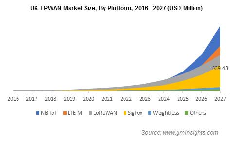 UK LPWAN Market Size