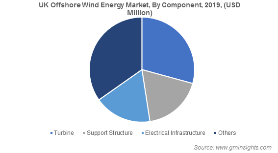 UK Offshore Wind Energy Market, By Component