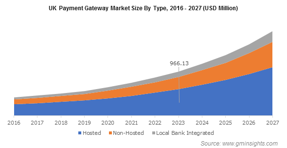 UK Payment Gateway Market Size By Type