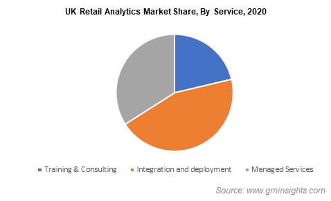 UK Retail Analytics Market Share By Service