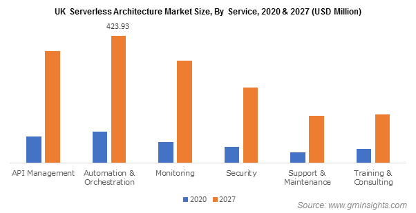 UK Serverless Architecture Market By Service