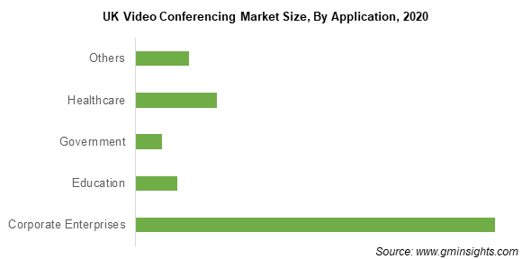 UK Video Conferencing Market Size By Application