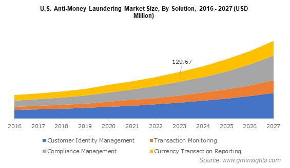 U.S. Anti-Money Laundering Market Size By Solution